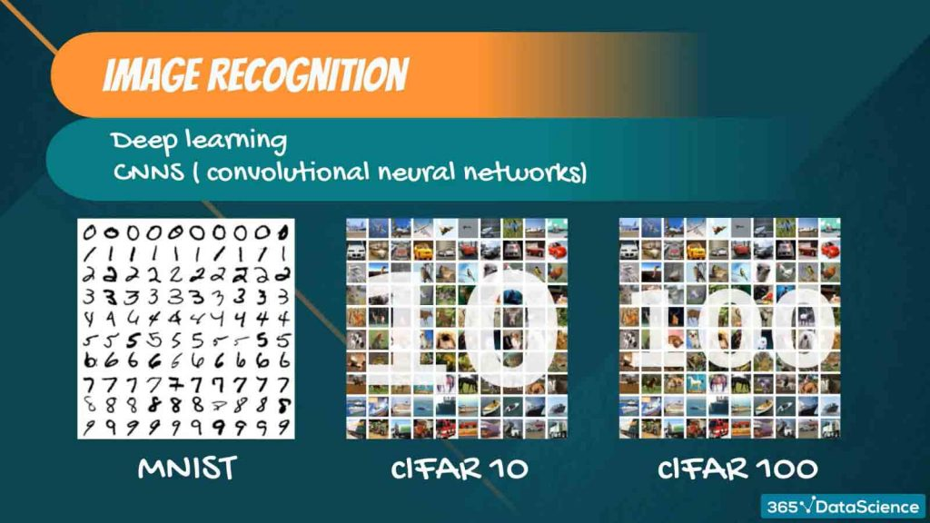 linear algebra, image recognition