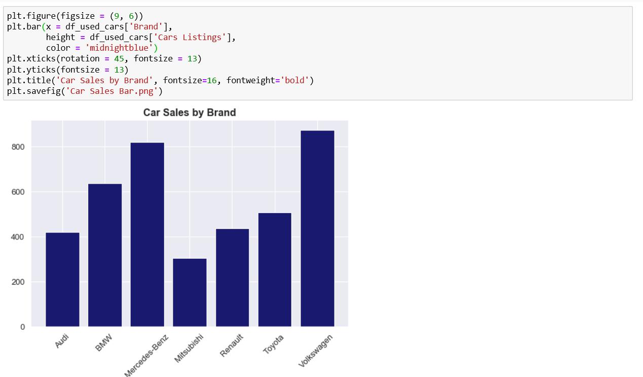 Increasing the font size in a Matplotlib Bar Chart