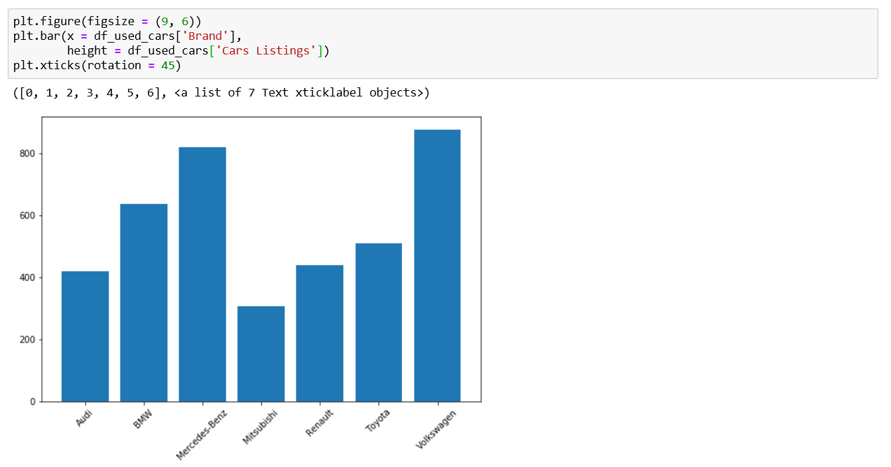 rotation, bar chart in python with matplotlib, bar chart in python using matplotlib, how to create a bar chart in python with matplotlib