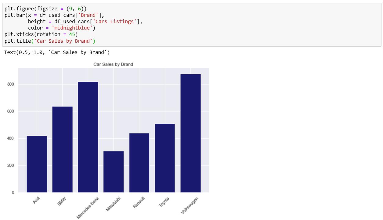 Adding a title to a Matplotlib bar chart using plt.title