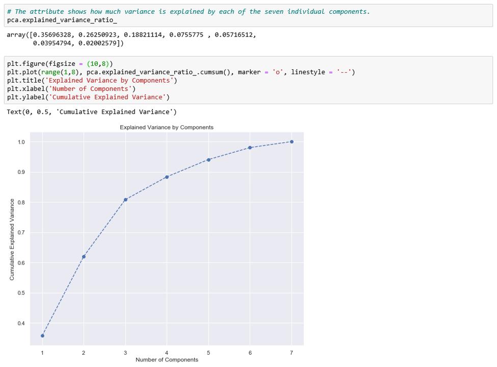 Cumulative variance plot