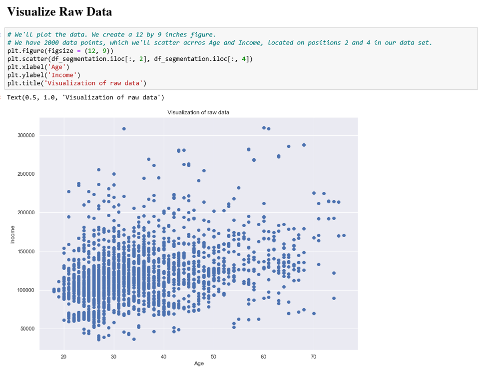 Visualizing raw data on the two numerical features.