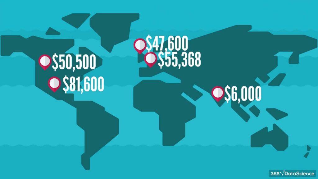 salaries around the world