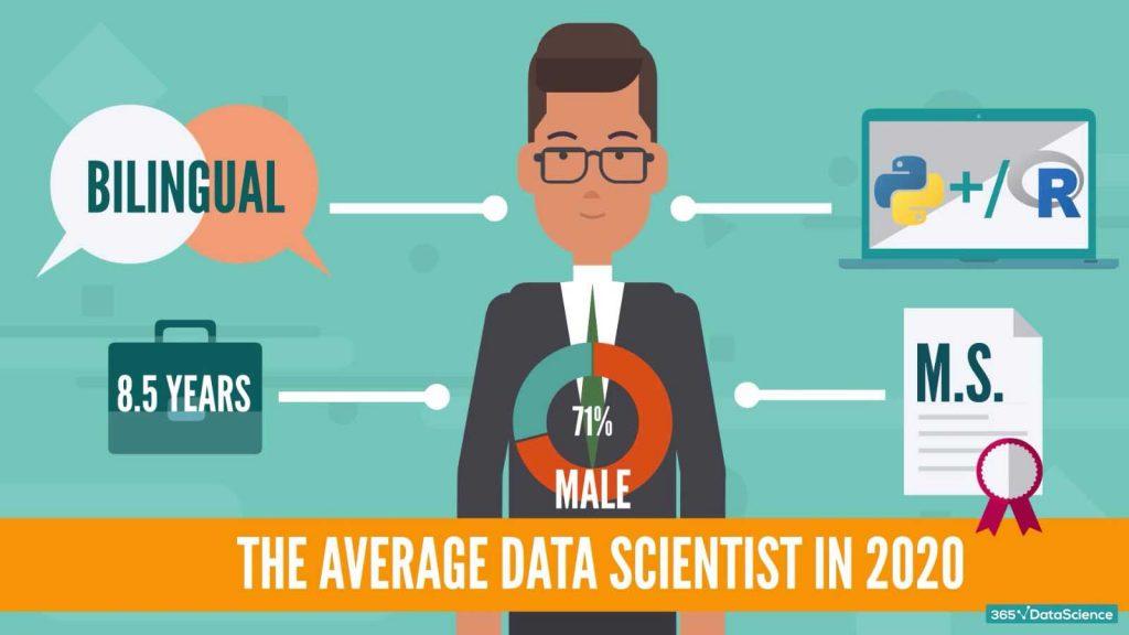 data scientist profile 2020