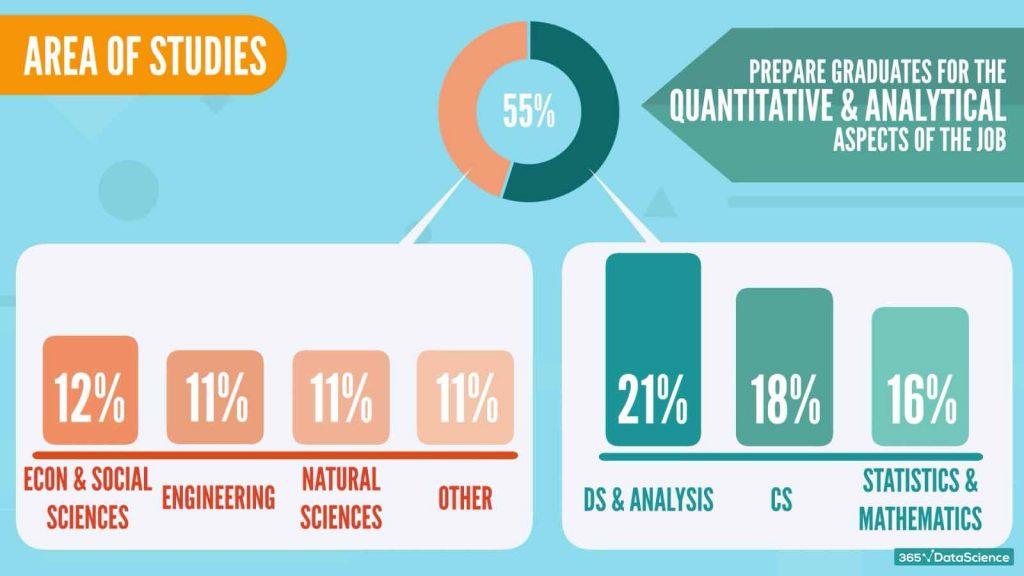 data scientist education, data scientist area of studies
