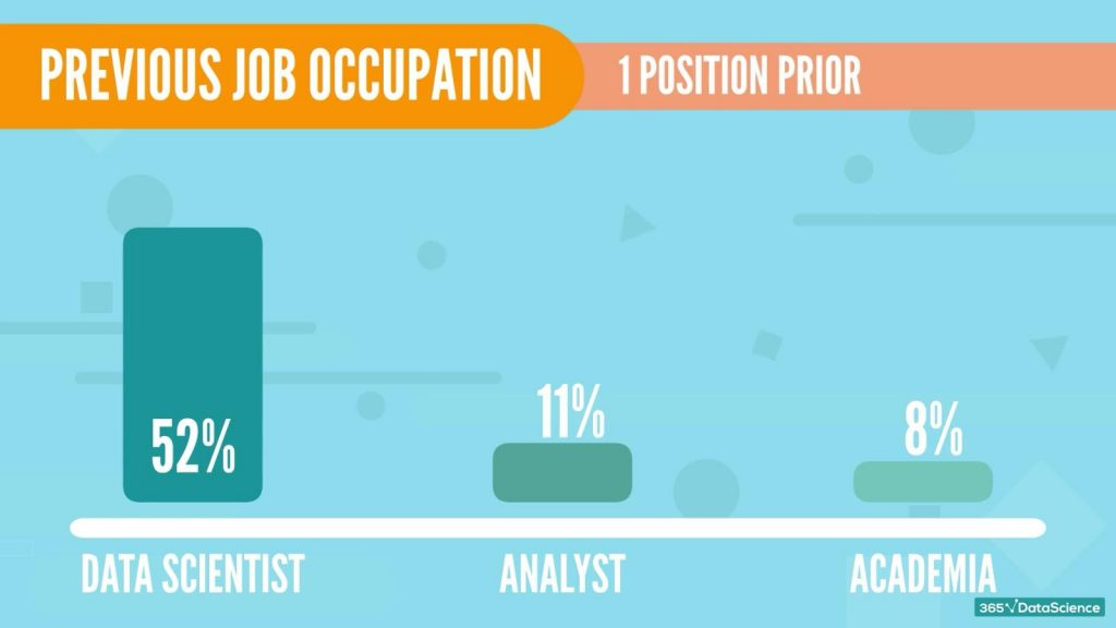 job occupation 2 positions prior to data scientist