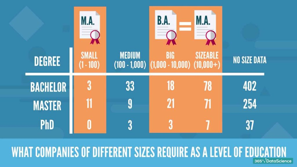how company size affects the required level of education