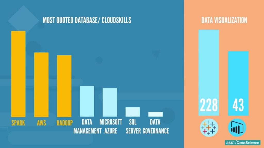 most quoted database skills, cloud skills, and data visualization skills