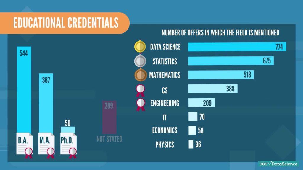 data scientist job descriptions: required education