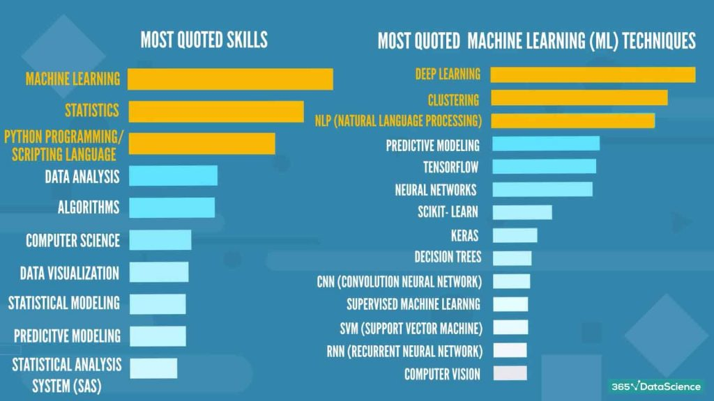 most quoted skills and machine learning techniques