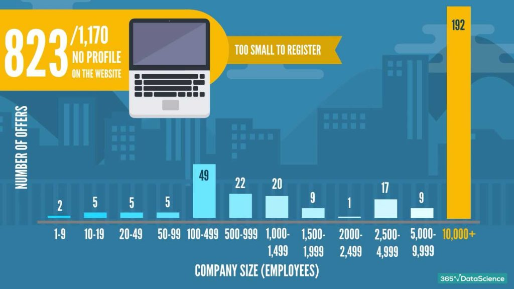 data scientist job descriptions: number of offers against company size