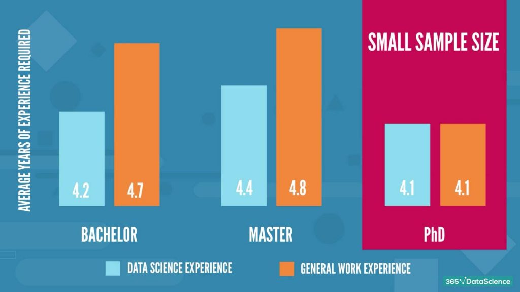 data scientist job descriptions: prior work experience with respect to the education required