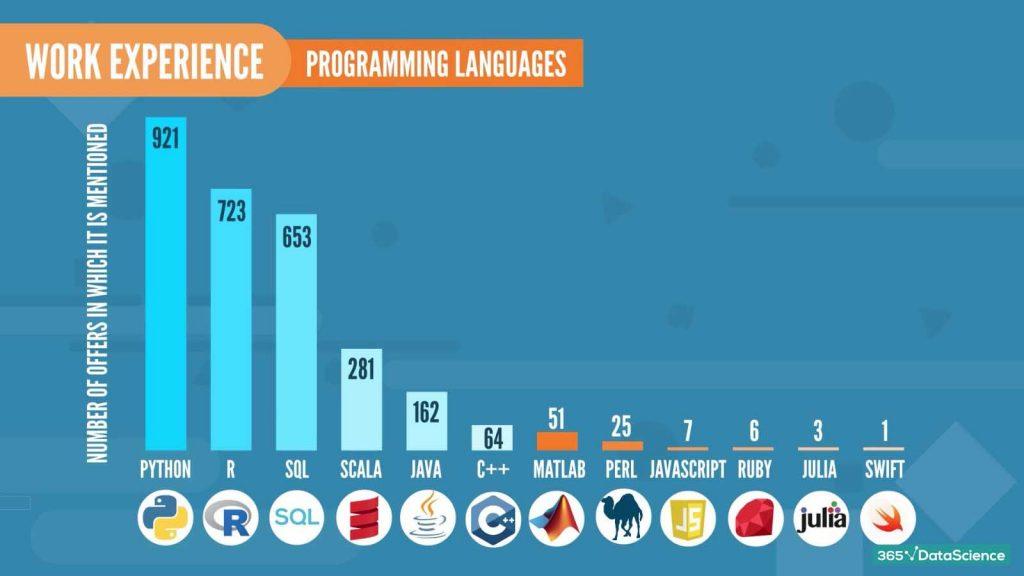 data scientist job descriptions: required programming languages