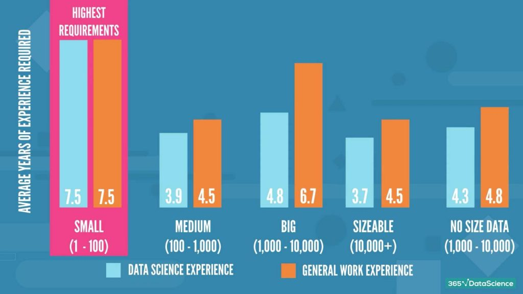 data scientist job descriptions: how company size affects the required experience