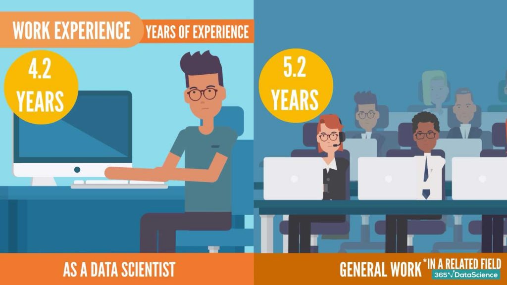 data scientist job descriptions: required work experience