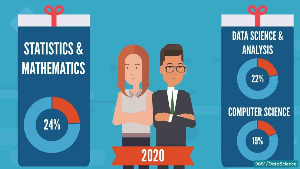 data scientist area of studies, statistics and mathematics, data science and analysis, area of studies of male data scientist, area of studies of female data scientist