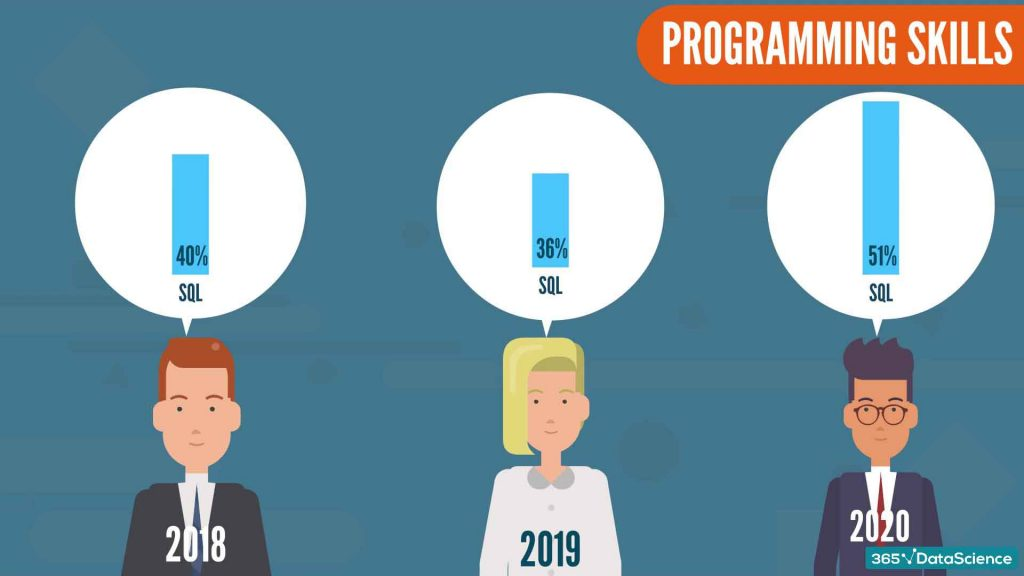 data scientist from 2018 to 2020, sql skills