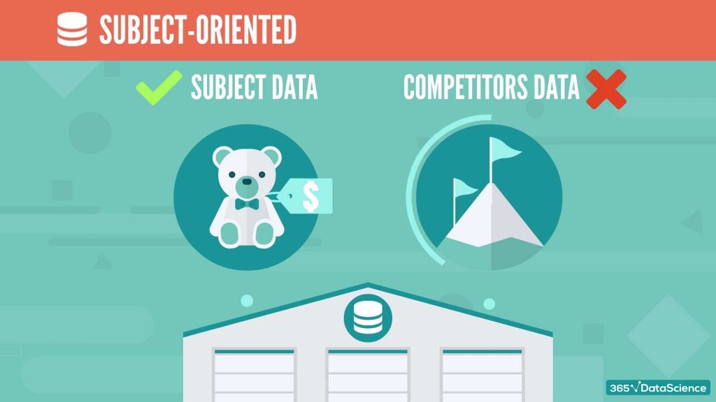 a data warehouse is subject oriented