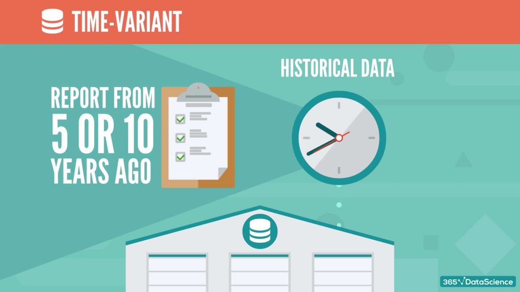 a data warehouse is time-variant