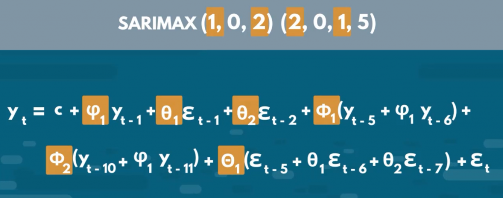 Explanation of the SARIMAX model equation