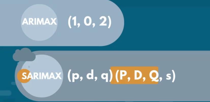 SARIMAX model order notation