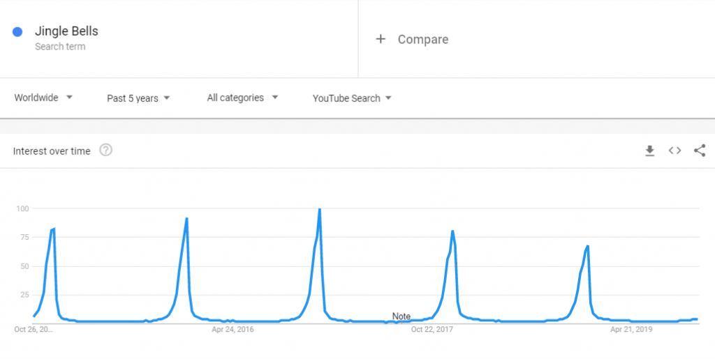 Seasonality example: A graph representing interest over time via weekly youtube searches of jingle bells