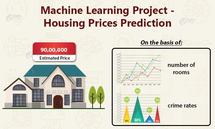 Public Datasets for Machine Learning: Boston House Price Dataset