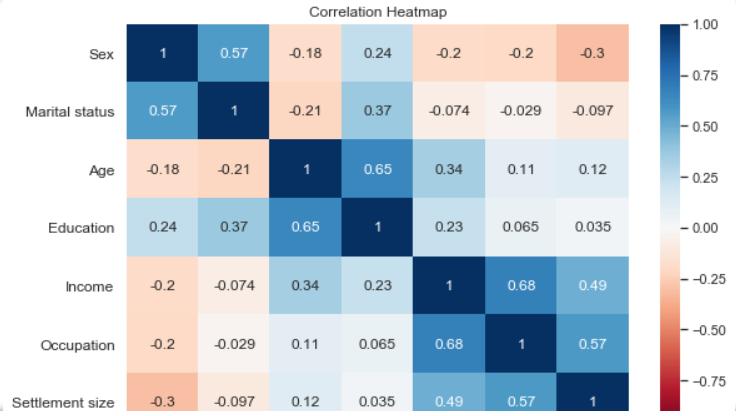 Heatmap data visualization project idea
