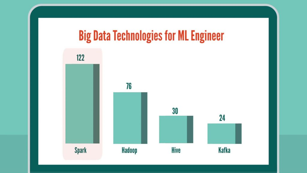 Machine Learning Engineer skills: big data technologies