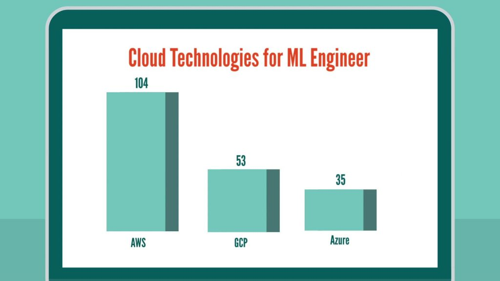 Machine Learning Engineer skills: cloud technologies