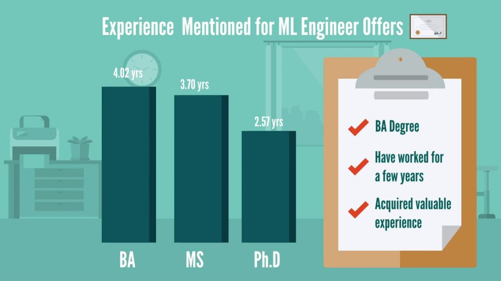 Machine Learning Engineer: experience by degree mentioned in job offers