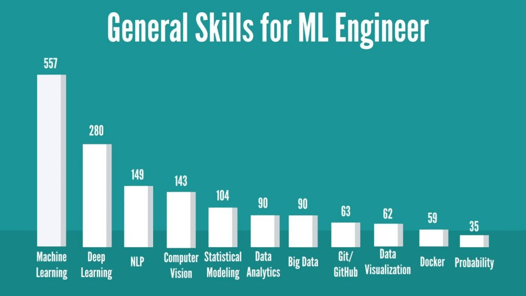 Machine Learning Engineer general skills
