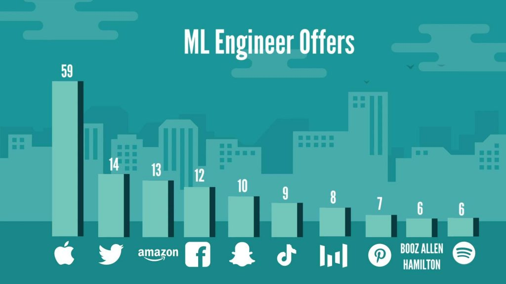 Machine Learning Engineer job offers: top 10 companies
