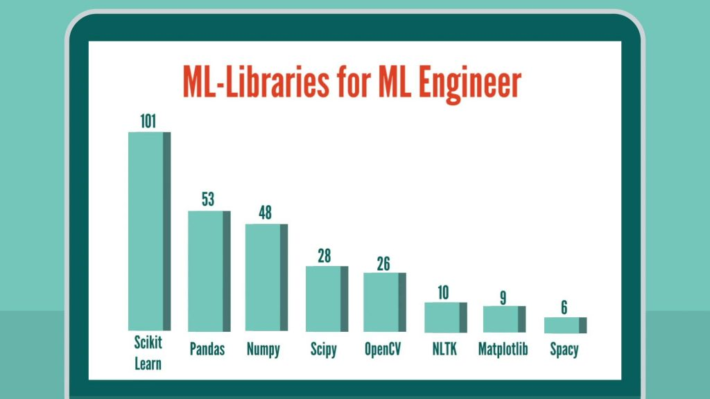 Machine Learning libraries for Machine Learning Engineer