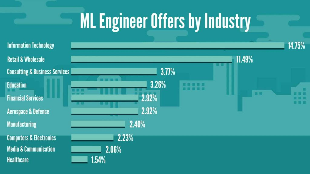 Machine Learning Engineer job offers by industry