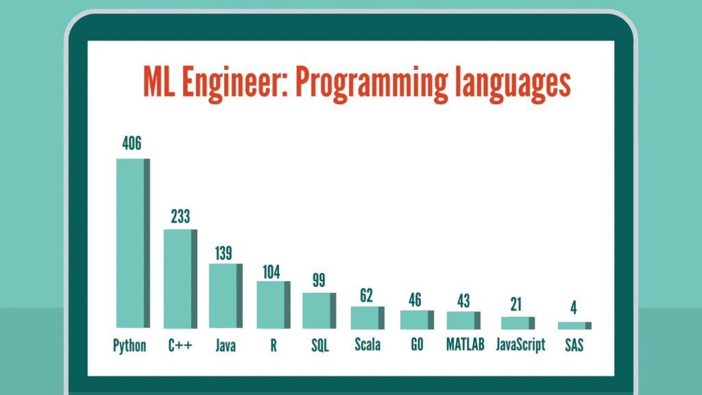 Machine Learning Engineer: programming languages