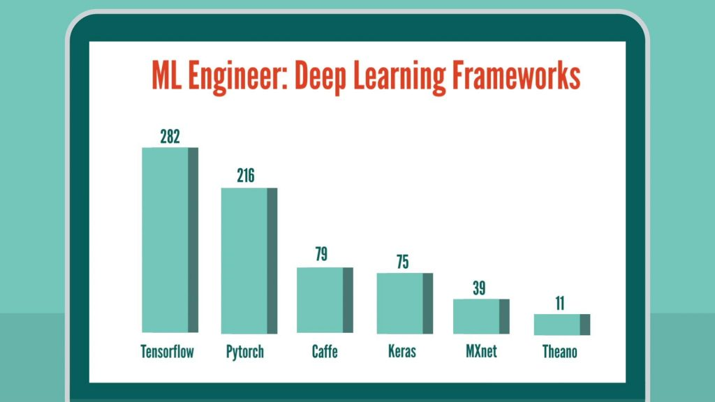 Machine Learning Engineer skills: deep learning frameworks