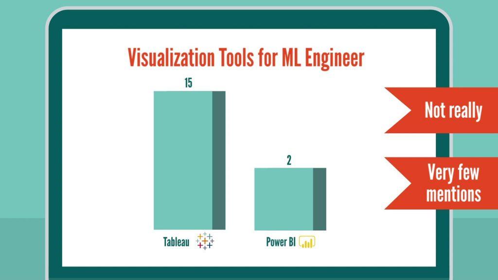 Machine Learning Engineer skills: visualization tools for machine learning engineer