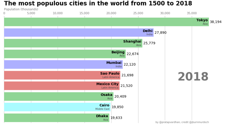 Race chart data visualization project idea: the most populous cities in the world from 1500 to 2018