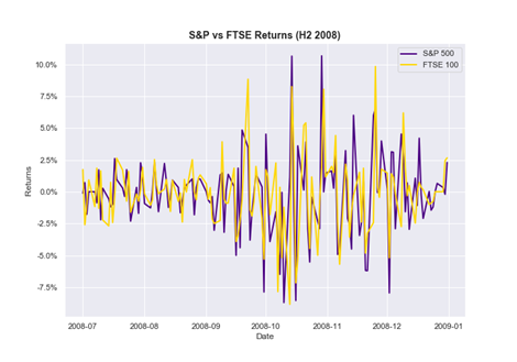 Time series data visualization project idea: S&P vs FTSE Returns