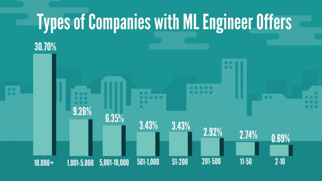 Machine Learning Engineer: types of companies with machine learning engineer job offers