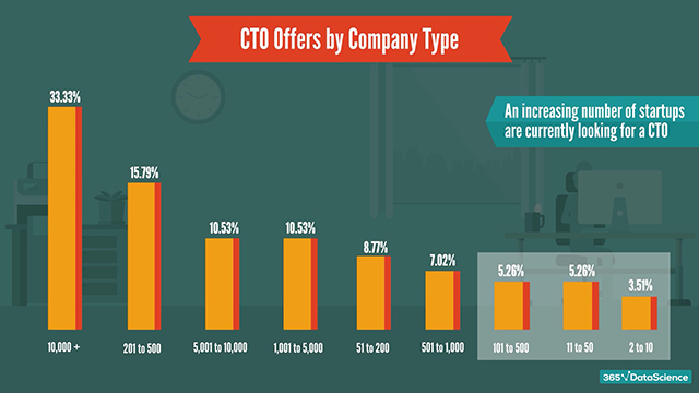 CTO offers by company type: large companies and an increasing number of startups are currently looking for a CTO