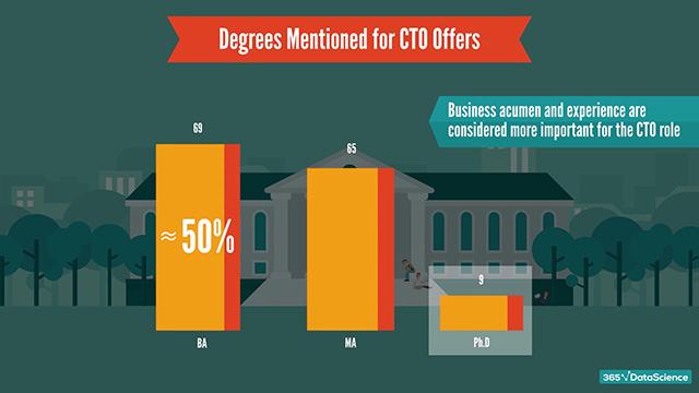 CTO education: top degrees mentioned in CTO job descriptions