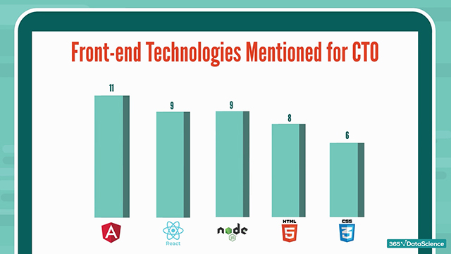 CTO skills: front-end technologies mentioned in CTO job offers