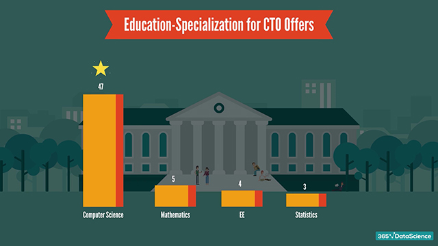 CTO fields of studies: Most desired specialization in CTO job offers