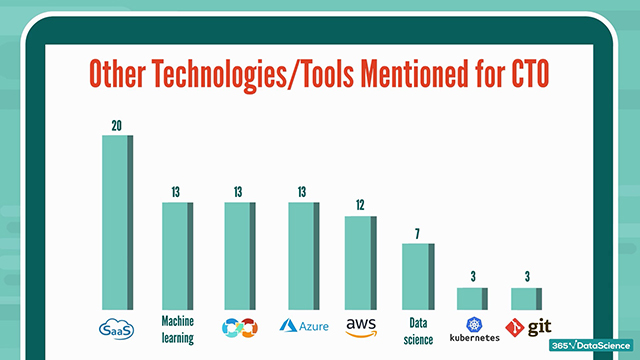 CTO skills: Other technologies and tools mentioned in CTO job offers