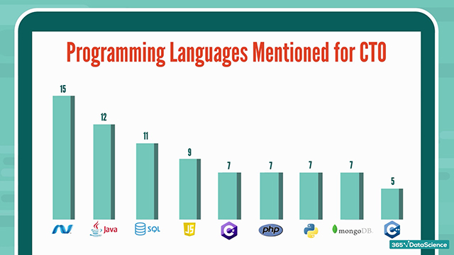 CTO skills: Programming languages required for the CTO role