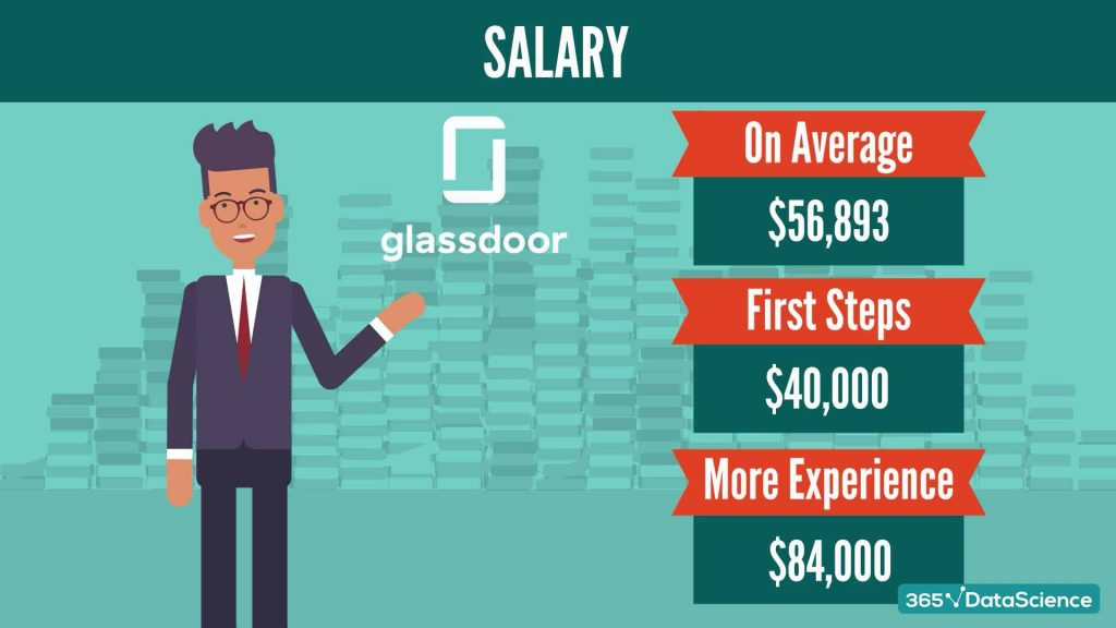 Research analyst salary