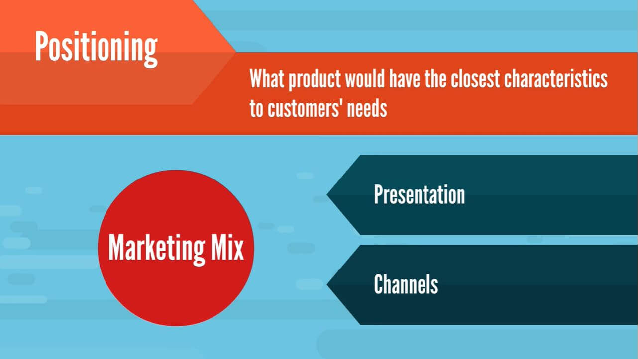 The definition of positioning is offering a product to customers that has the closest characteristic to their needs.