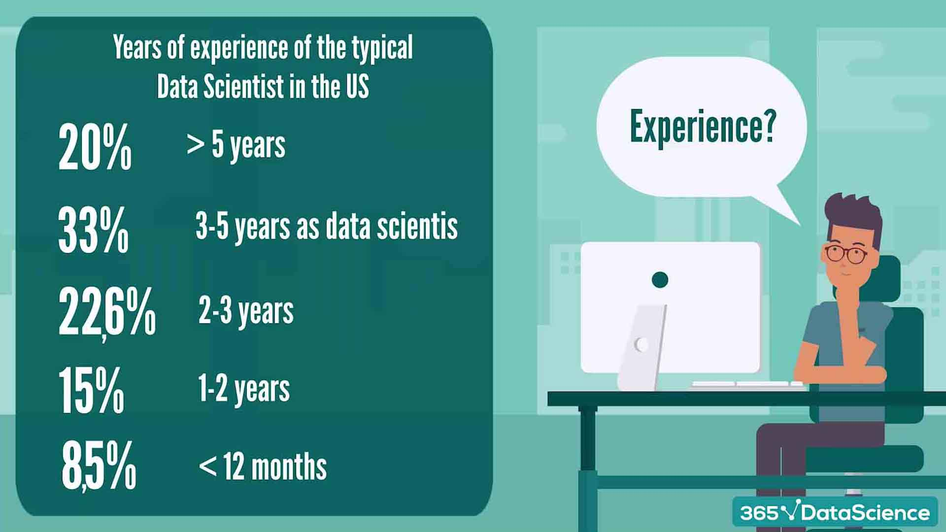 Required experience for data scientists in the US
